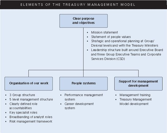 Performance management in the APS - APSC
