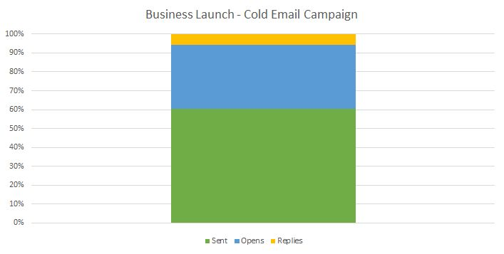Cold emails helped me grow my business 1400%. (Includes templates.)