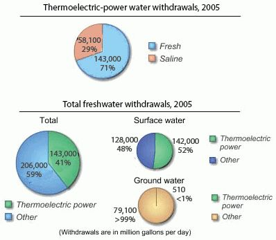 Thermoelectric Power Water Use, the USGS Water Science School