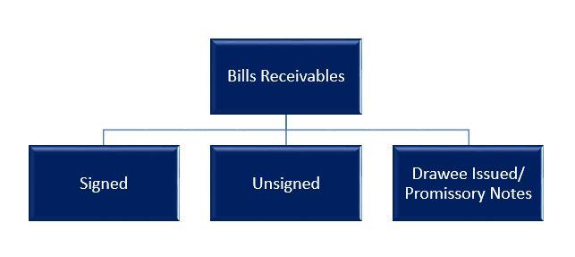 Oracle Finance: Fusion Account Receivable – Bills Receivable ...