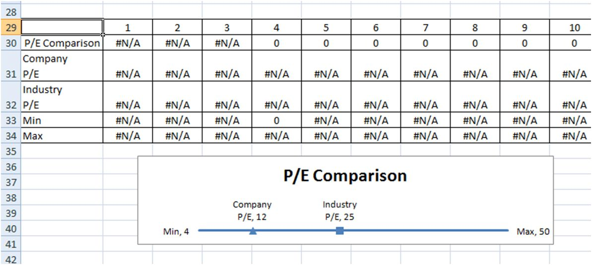 Excel Dashboard Templates Company and Industry P/E (Price to ...