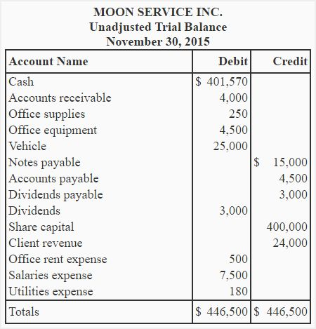 Unadjusted trial balance - explanation, format, example ...