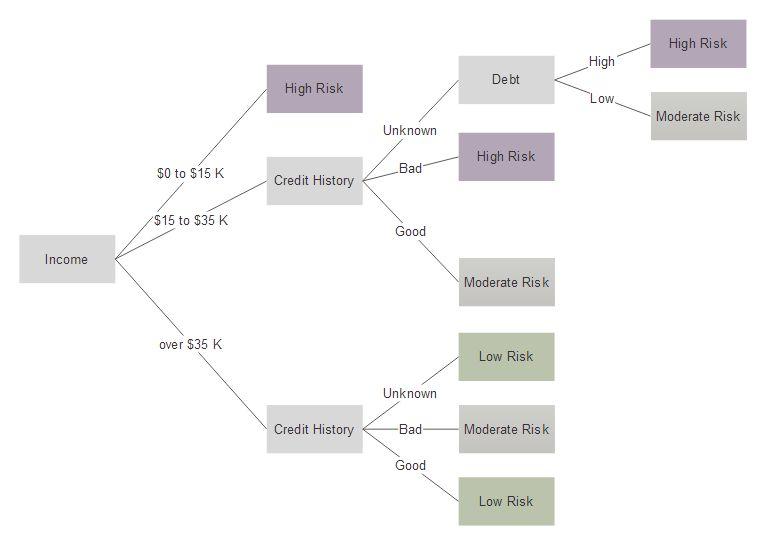 Tree Diagram Maker | Free Online App & Download