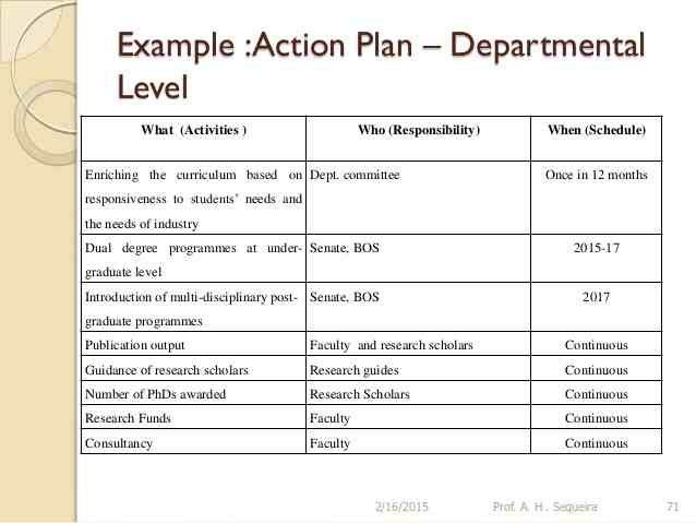 Strategic Action Plan Template. School Action Plan Free Action ...
