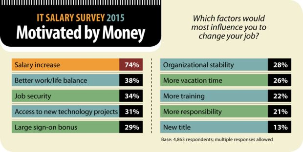 IT salaries 2015: Cash is back! | Computerworld