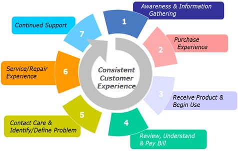 Customer Experience — Lifecycle Model Example | Customer ...