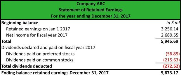 What are Accumulated Earnings? - Definition | Meaning | Example