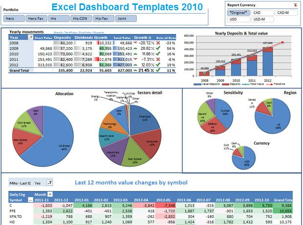 Excel Dashboard Spreadsheet Templates 2010 | ExcelTemple | Excel ...