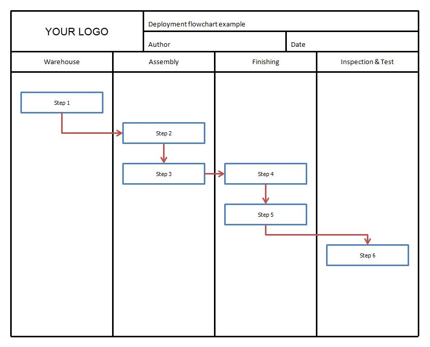 Cross-Functional Flowchart (Swim Lanes) | BreezeTree