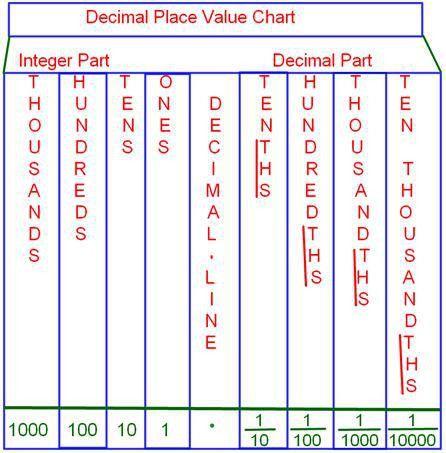 Decimal Place Value Chart |Tenths Place | Hundredths Place ...