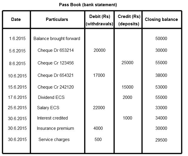 Bank reconciliation statement - Finance and Accounting simplified