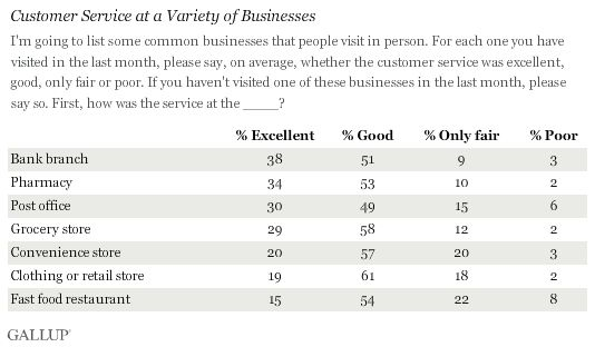 Banks and Pharmacies Rate Best in Customer Service in U.S.