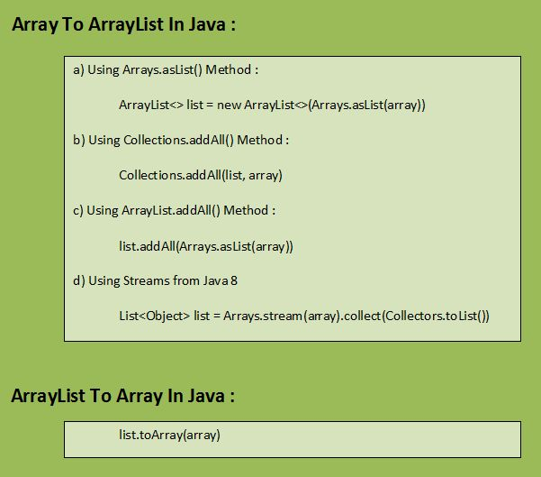 Array To ArrayList And ArrayList To Array In Java With Examples