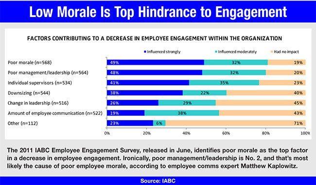 Sample Survey Questions Employee Morale. Employee Surveys ...