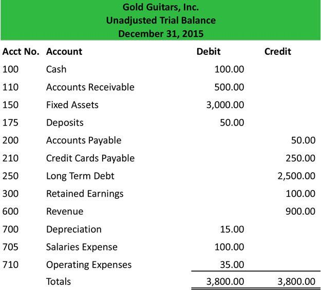 Unadjusted Trial Balance - Definition | Meaning | Example