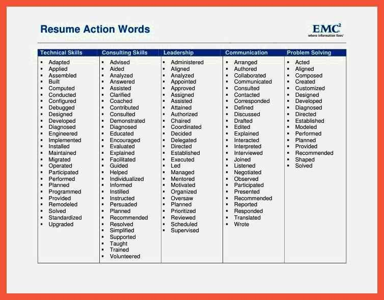 Action Word List For Resumes. 100 resume strong verbs cover letter ...