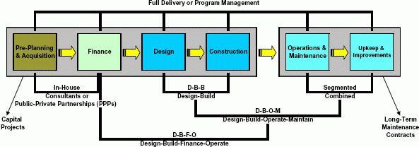 Design-Build Effectiveness Study - Executive Summary