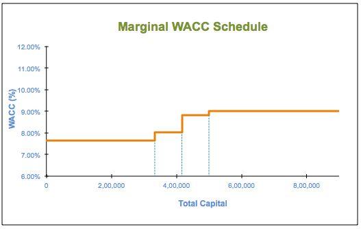 Marginal Cost of Capital (MCC) Schedule - Finance Train