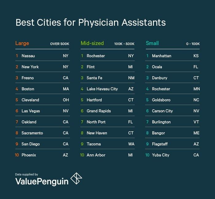 Best Cities for Physician Assistants - ValuePenguin