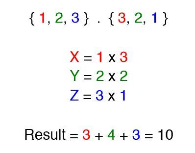 Maths Revision – Dot / Cross Product – James Wake