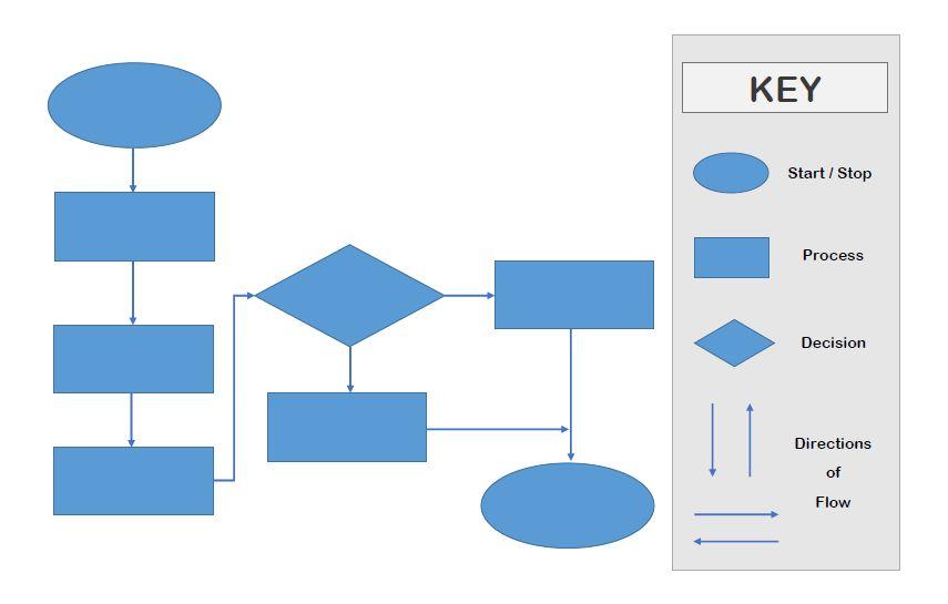 7 Flow Chart Template Ideas | Templates Assistant