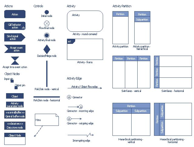 Design elements - Bank UML activity diagram | UML activity diagram ...