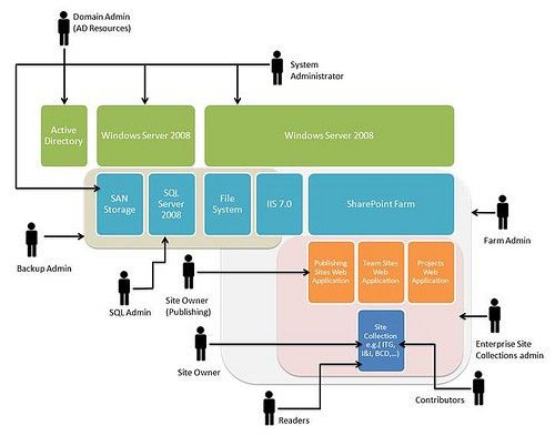 SharePoint Governance – Individual Roles and Responsibilities ...