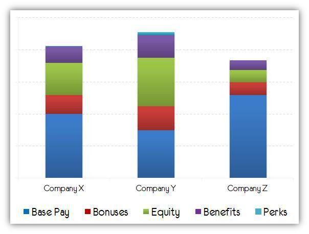 10 Key Elements of a Total Compensation Package | Avinash Kaushik ...