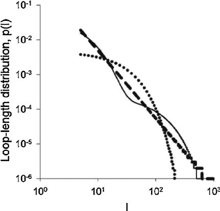 An example of a bi-exponential distribution (solid-line) that ...