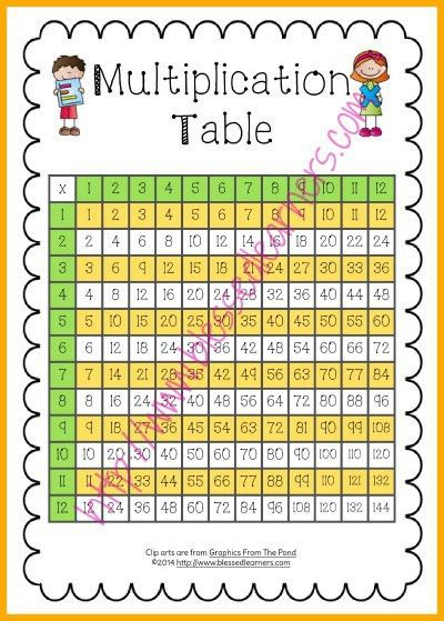 FREE Printable Multiplication Tools - Blessed Learners