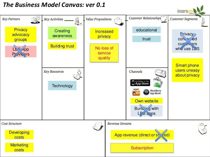 Business Model Canvas Target