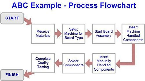 Overall Activity Based Costing Sample