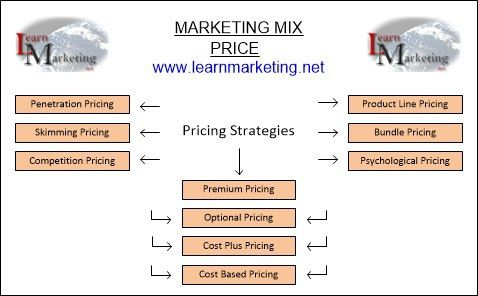 Marketing Mix (4P's) Price And Pricing Strategies