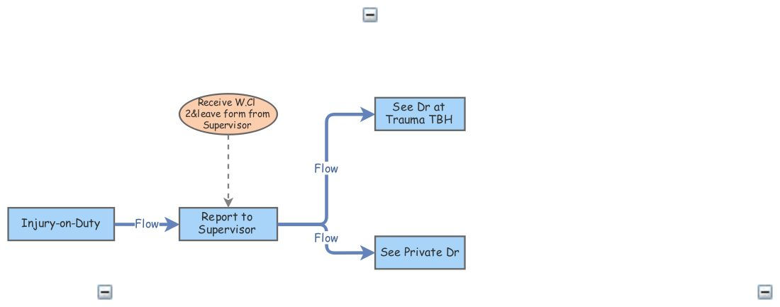 IOD Process Flow