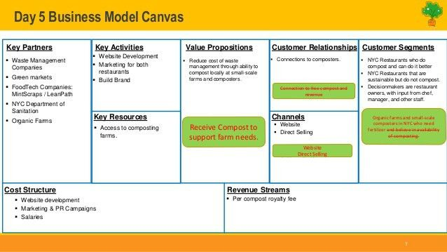 Day 1: Business Model Canvas