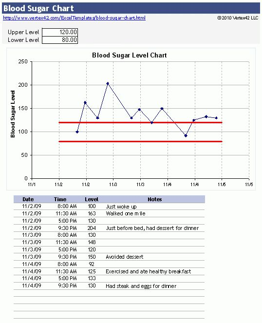 Free Blood Sugar Chart for Excel - Track Your Blood Sugar Level