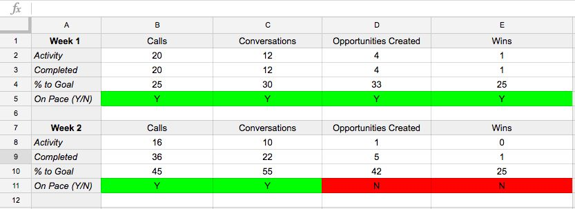 How To Create A Sales Scorecard to Increase Sales [Template]
