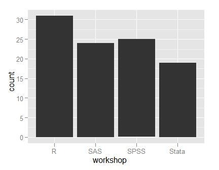 Example plots using R's ggplot2 package   r4stats.com