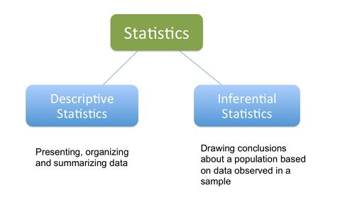 Difference Between Descriptive and Inferential Statistics ...