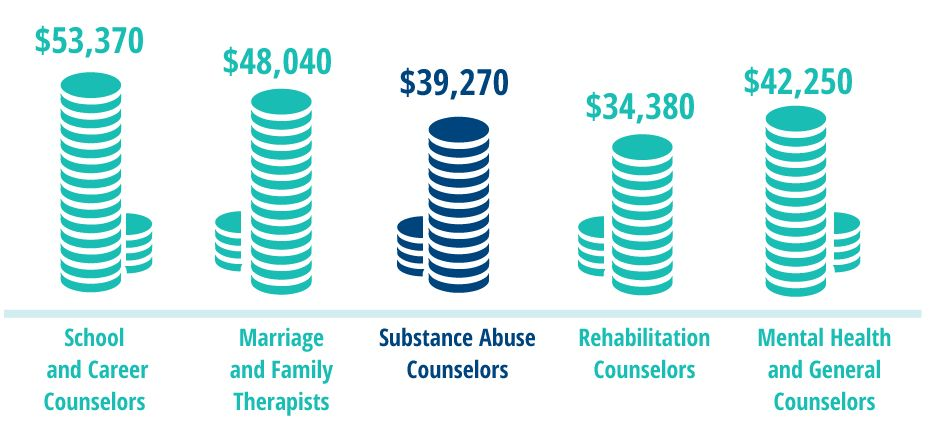 Substance Abuse Counseling Overview | Quick Facts About the Job