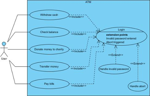 UML Use Case Diagram Notations Guide
