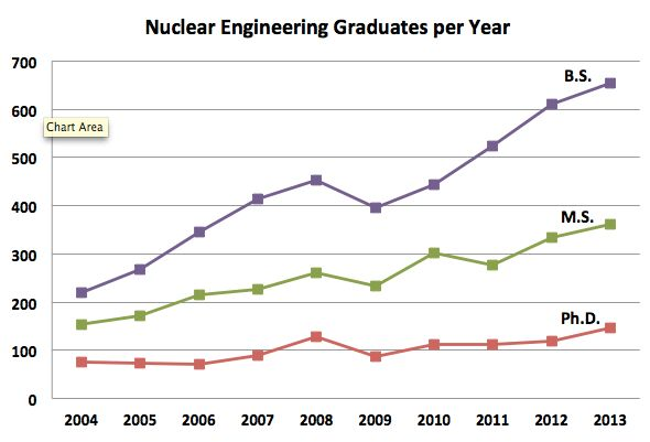 Image Gallery nuclear engineering degree