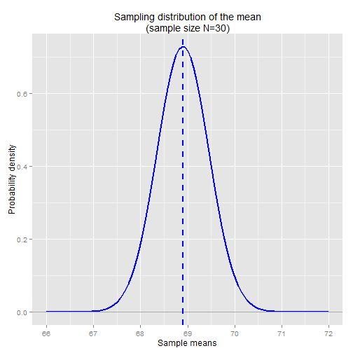 Intro to Statistics: Part 19: Confidence Intervals — L0ng C0nn3ct10ns