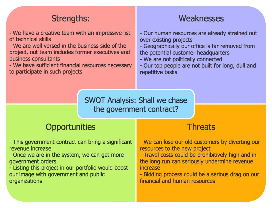 SWOT Analysis Solution | ConceptDraw.com