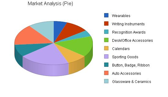 Promotional Products Maker Business Plan Sample - Market Analysis ...