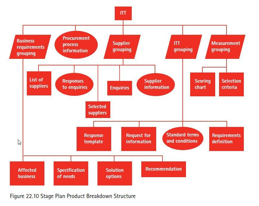 22 Example Work Breakdown Structures (WBS) - download FREE in PDF ...