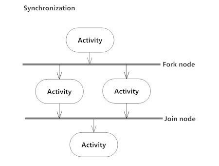 Activity Diagram - Activity Diagram Symbols, Examples, and More