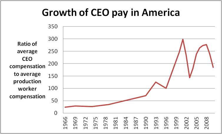 Executive compensation in the United States - Wikipedia