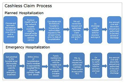 Life Insurance & Health Insurance Claims Process - HDFC Life