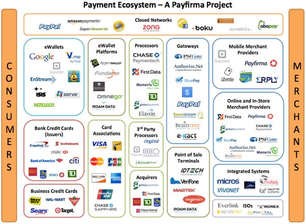 How does the payments ecosystem work? What...(2017) - Quora